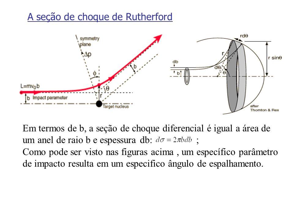 A seção de choque de Rutherford