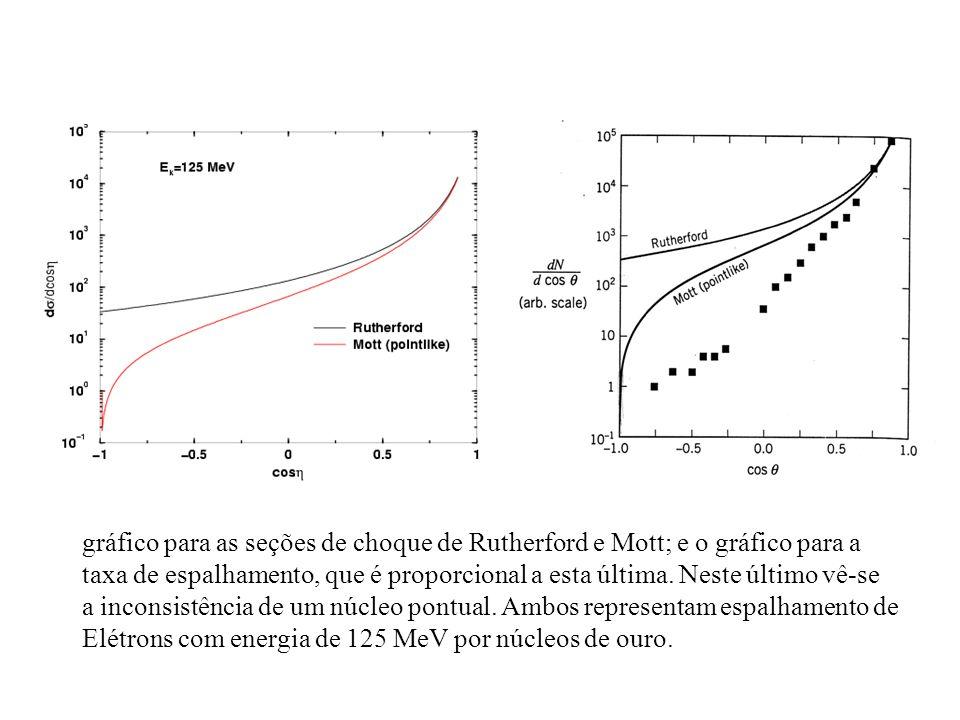 gráfico para as seções de choque de Rutherford e Mott; e o gráfico para a