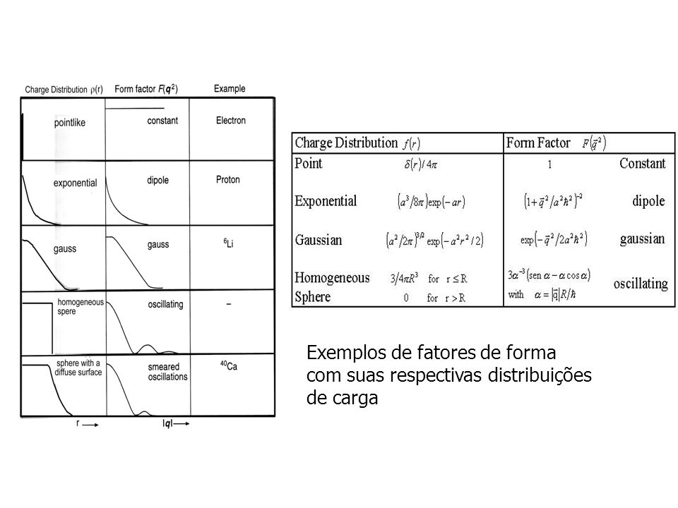 Exemplos de fatores de forma