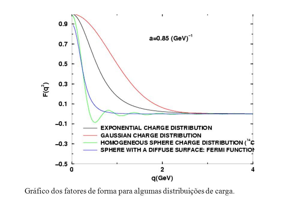 Gráfico dos fatores de forma para algumas distribuições de carga.
