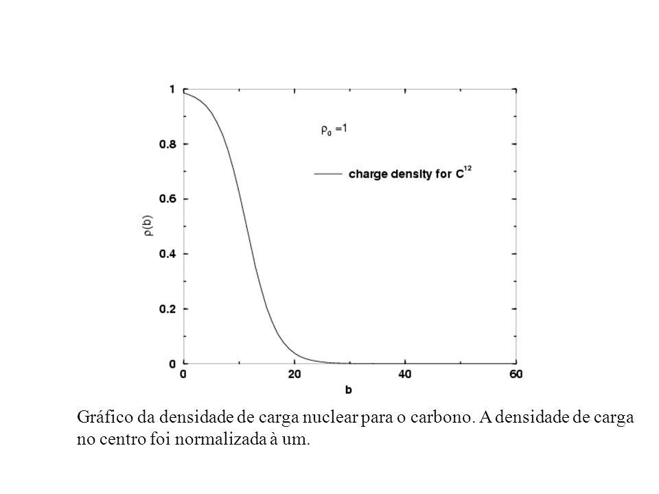 Gráfico da densidade de carga nuclear para o carbono