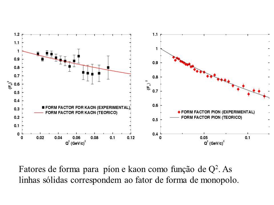 Fatores de forma para píon e kaon como função de Q2