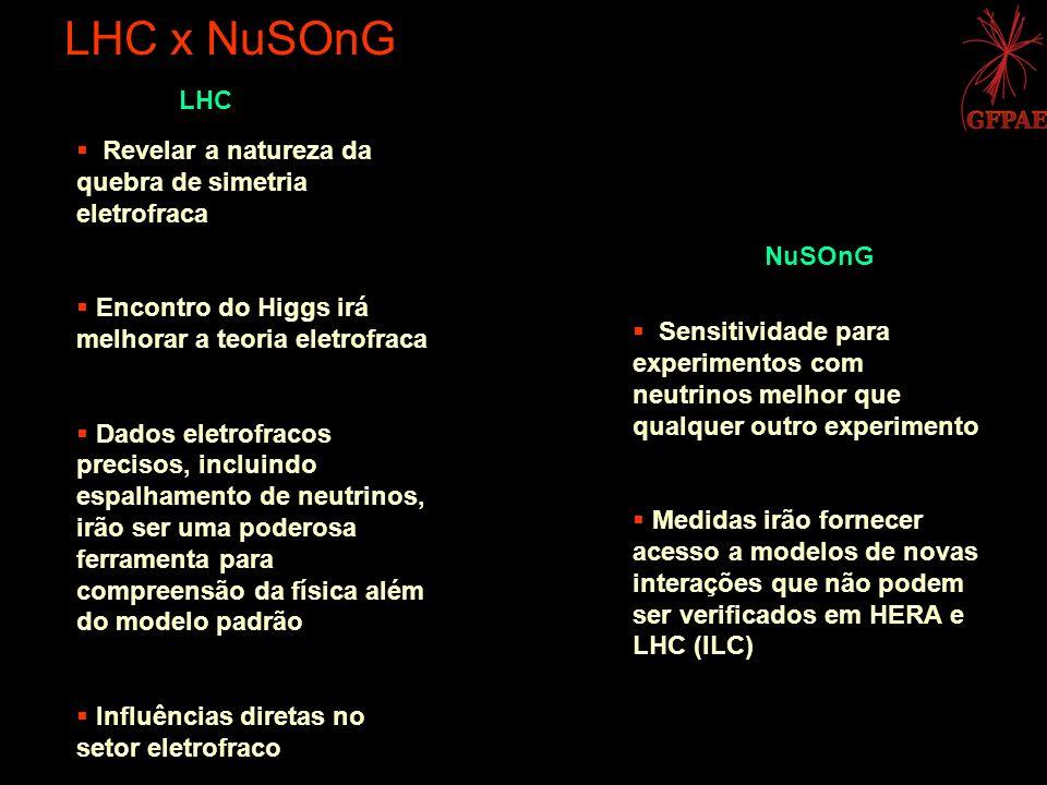 LHC x NuSOnG LHC Revelar a natureza da quebra de simetria eletrofraca