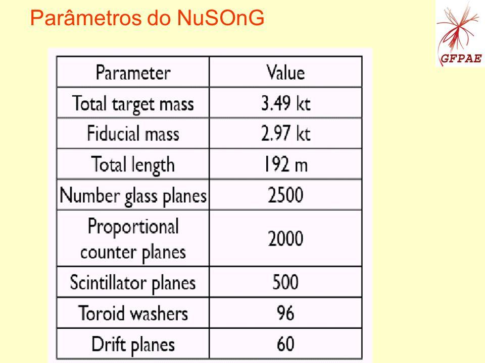 Parâmetros do NuSOnG Mairon Machado