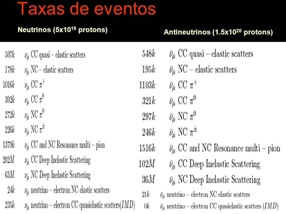 Taxas de eventos Neutrinos (5x1019 protons)