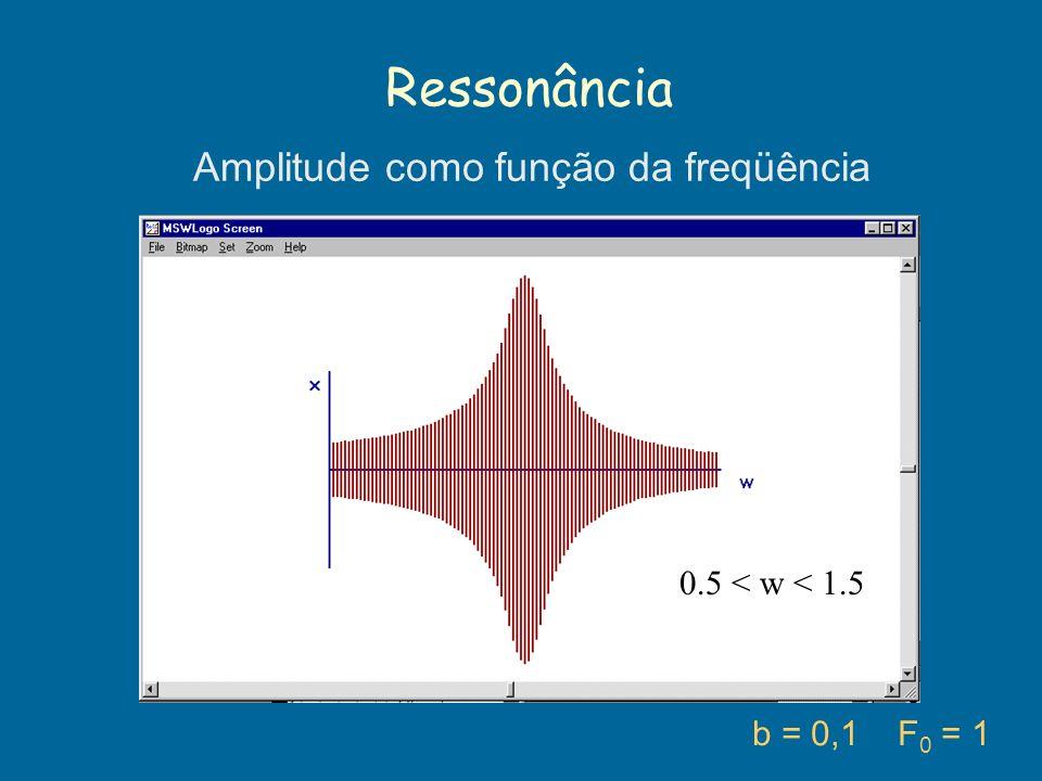 Amplitude como função da freqüência