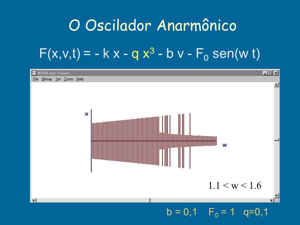 O Oscilador Anarmônico