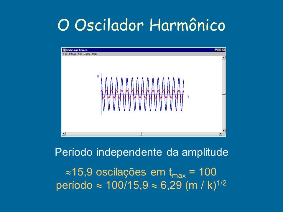 O Oscilador Harmônico Período independente da amplitude