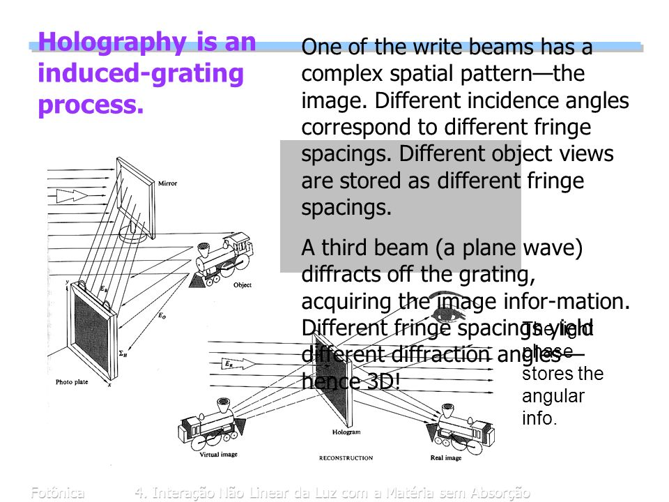 Holography is an induced-grating process.