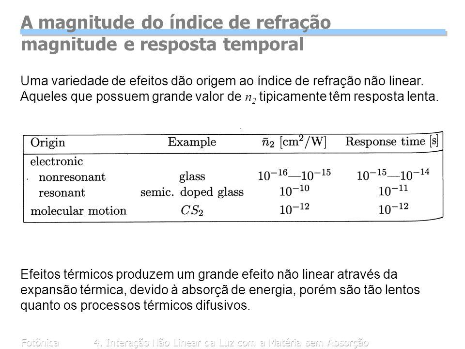 A magnitude do índice de refração magnitude e resposta temporal