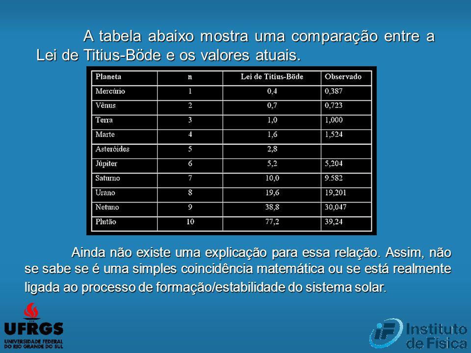 A tabela abaixo mostra uma comparação entre a Lei de Titius-Böde e os valores atuais.
