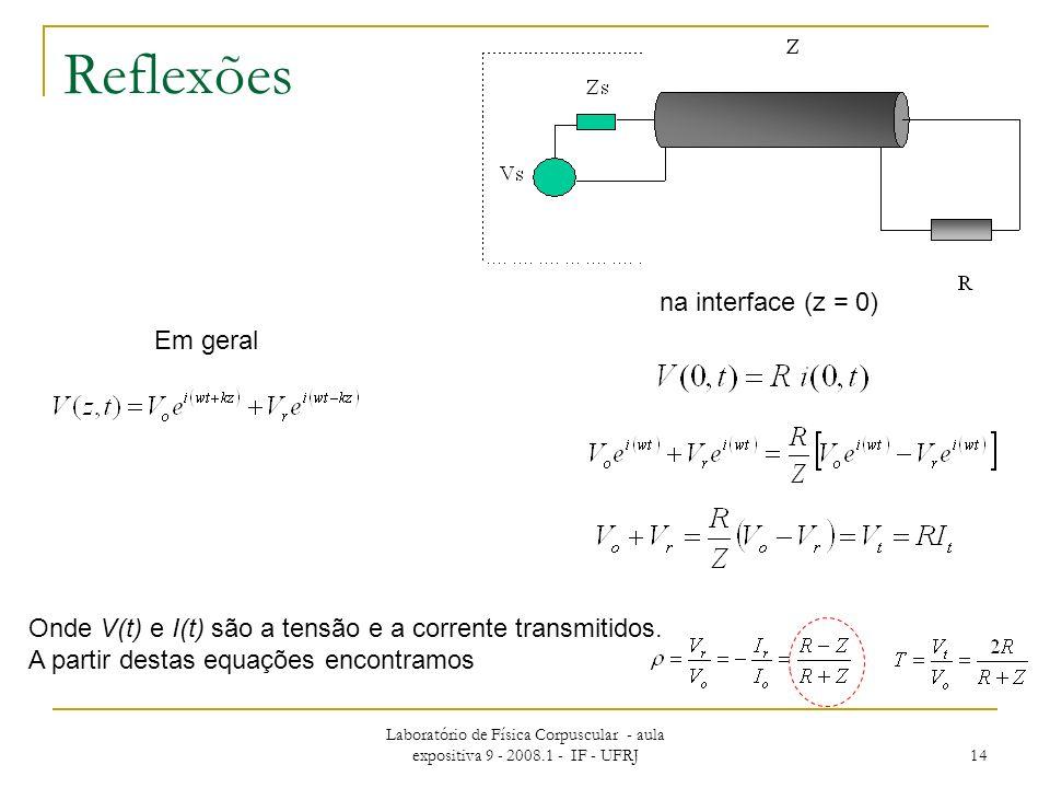 Reflexões na interface (z = 0) Em geral