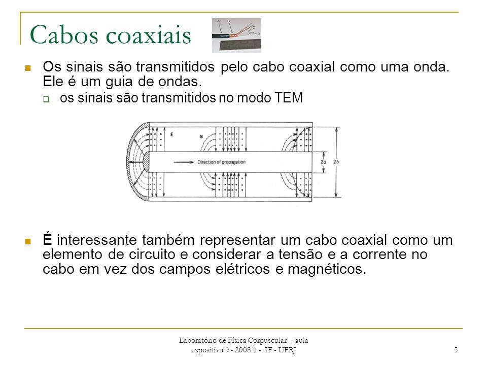 Cabos coaxiais Os sinais são transmitidos pelo cabo coaxial como uma onda. Ele é um guia de ondas. os sinais são transmitidos no modo TEM.