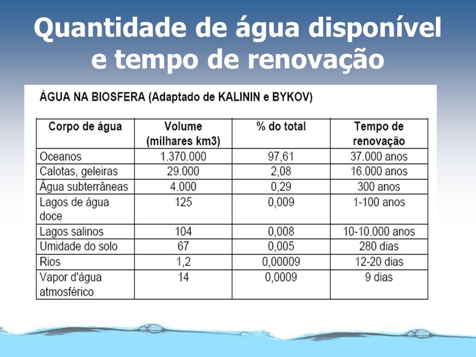 Quantidade de água disponível e tempo de renovação