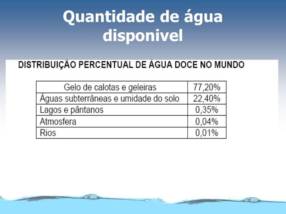 Quantidade de água disponivel