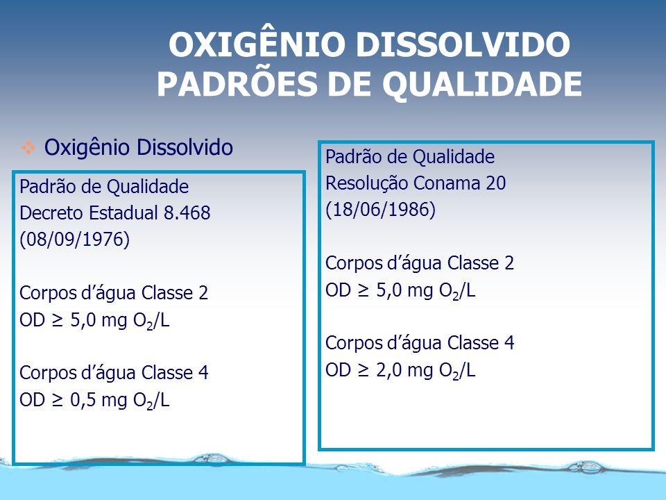 OXIGÊNIO DISSOLVIDO PADRÕES DE QUALIDADE