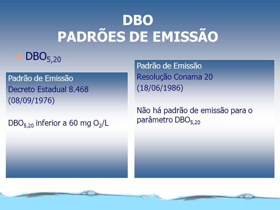 DBO PADRÕES DE EMISSÃO DBO5,20 Padrão de Emissão Resolução Conama 20