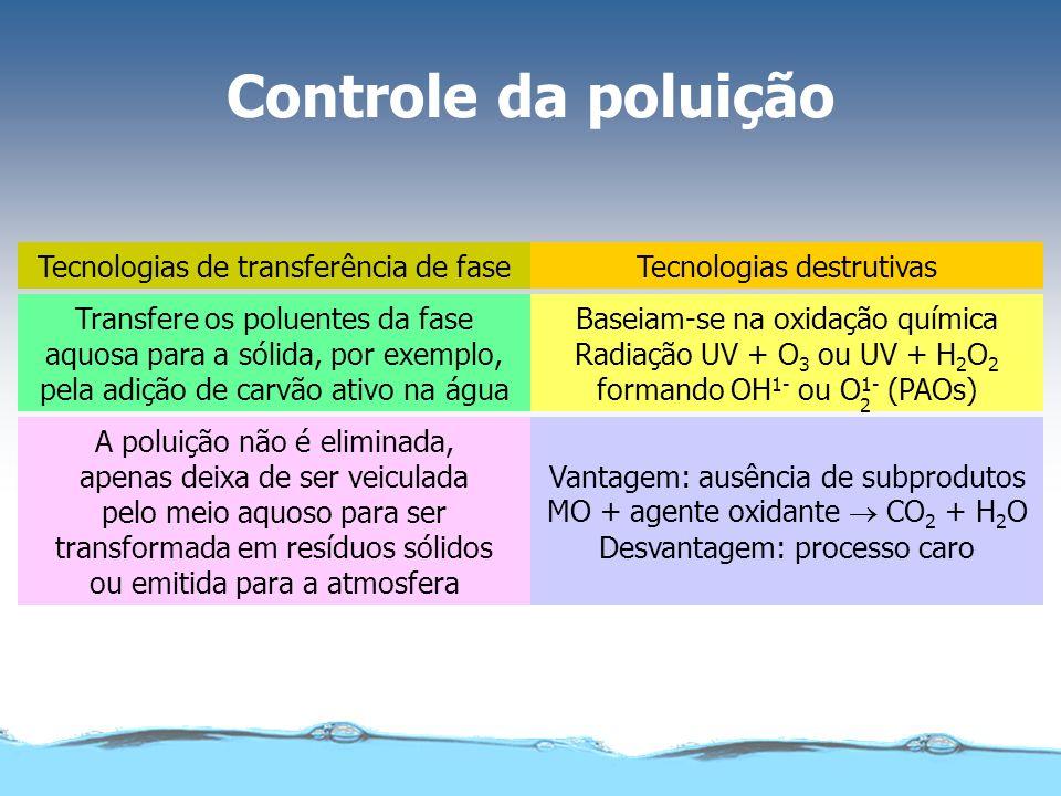 Controle da poluição Tecnologias destrutivas