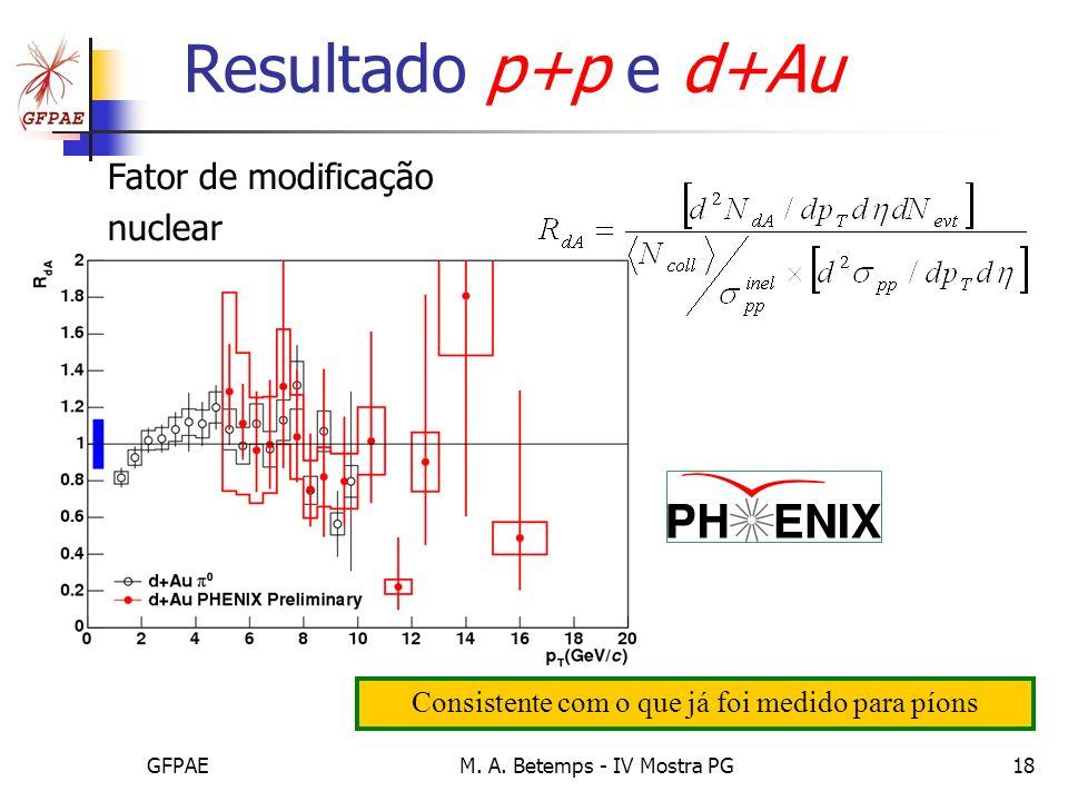 Resultado p+p e d+Au Fator de modificação nuclear