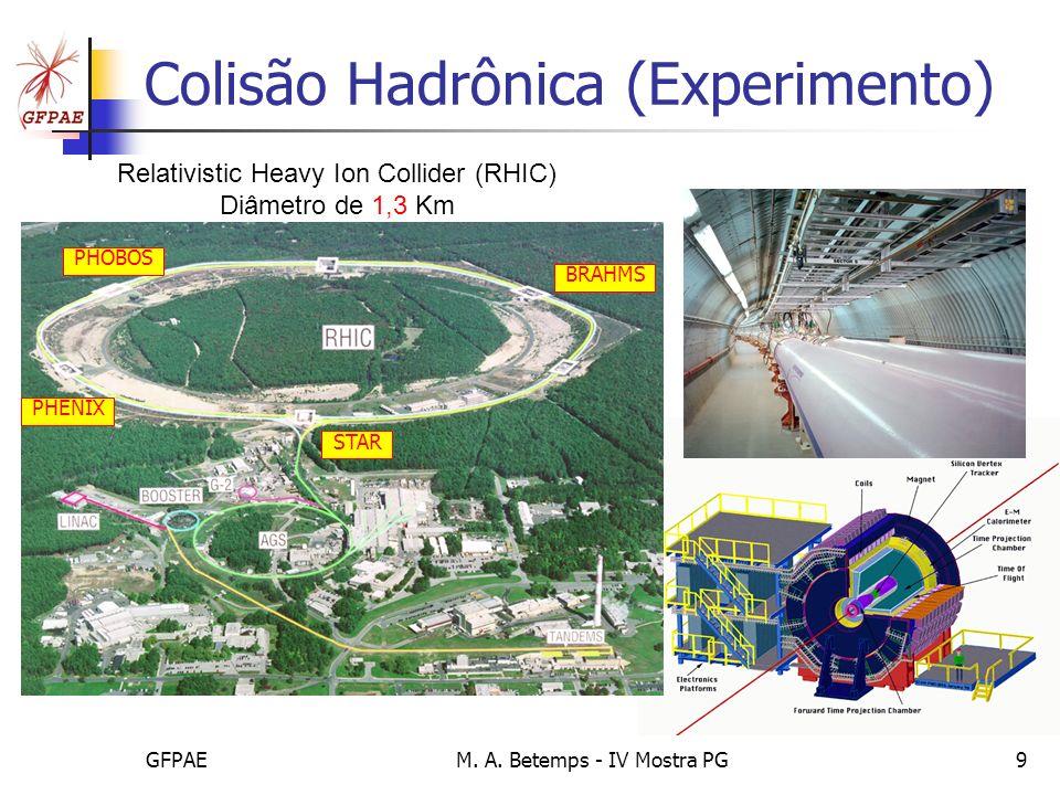 Colisão Hadrônica (Experimento)