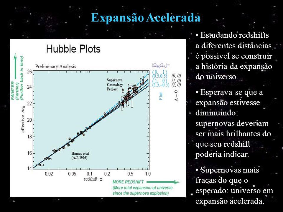 Expansão Acelerada Estudando redshifts a diferentes distâncias, é possível se construir a história da expansão do universo.