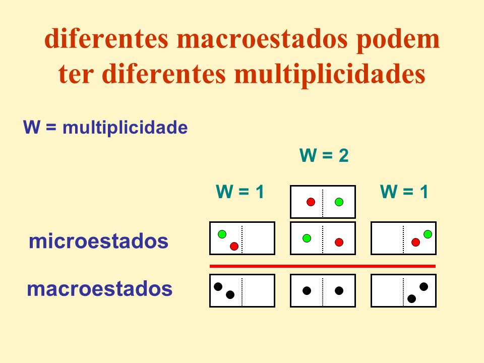 diferentes macroestados podem ter diferentes multiplicidades