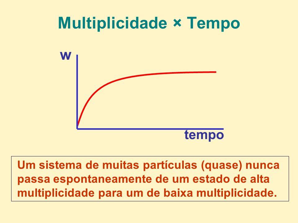 Multiplicidade × Tempo