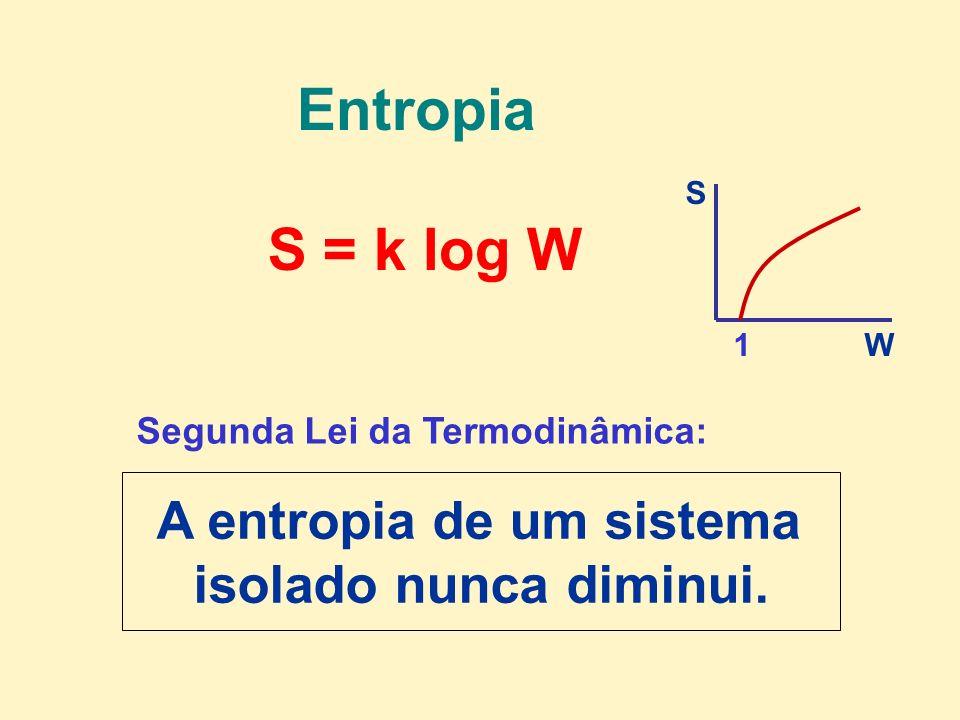 Segunda Lei da Termodinâmica: A entropia de um sistema