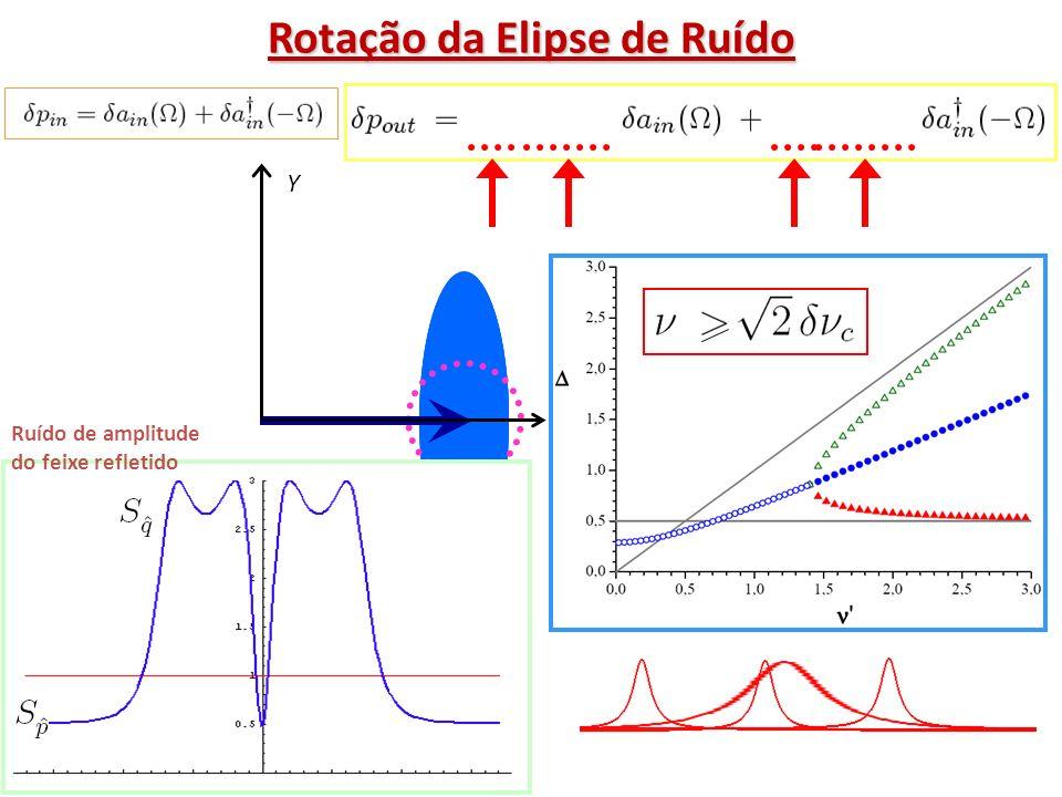 Rotação da Elipse de Ruído