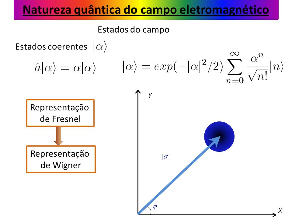 Natureza quântica do campo eletromagnético