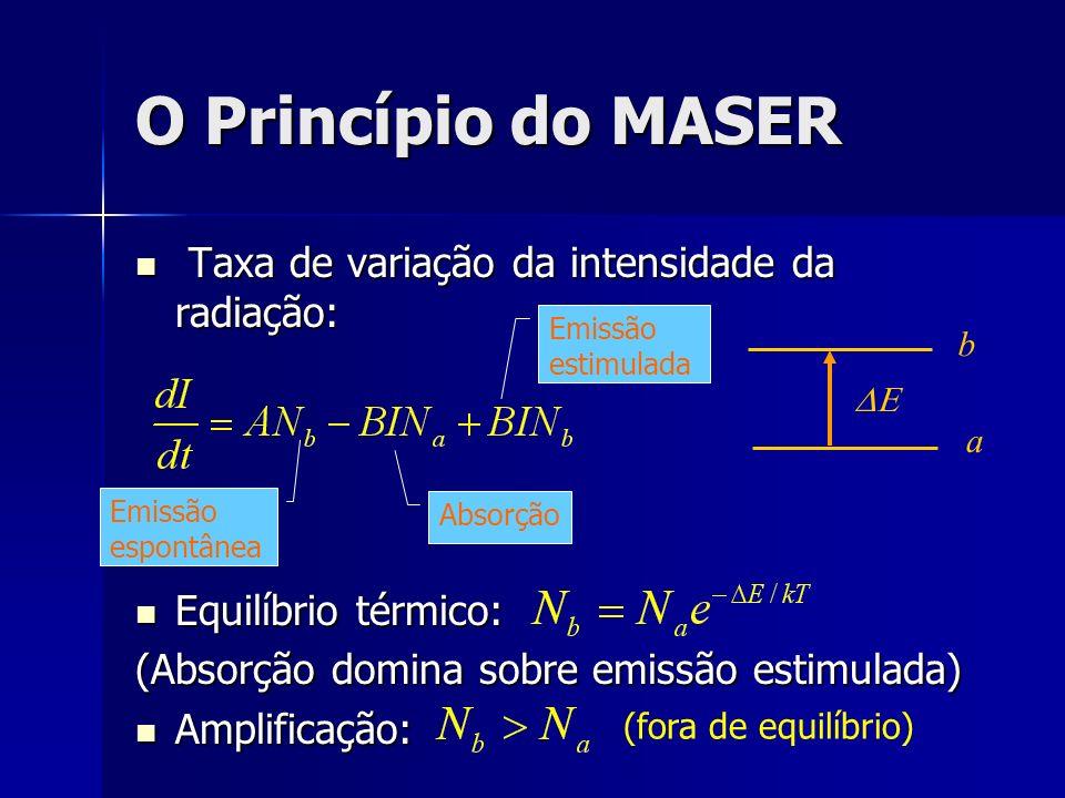 O Princípio do MASER Taxa de variação da intensidade da radiação: