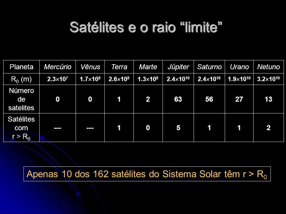 Satélites e o raio limite