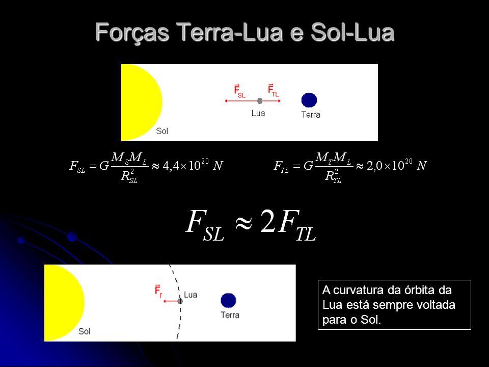Forças Terra-Lua e Sol-Lua