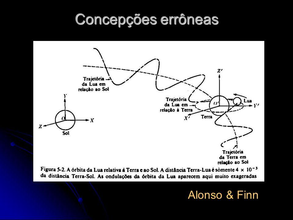 Concepções errôneas Alonso & Finn