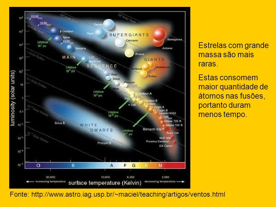 Estrelas com grande massa são mais raras.
