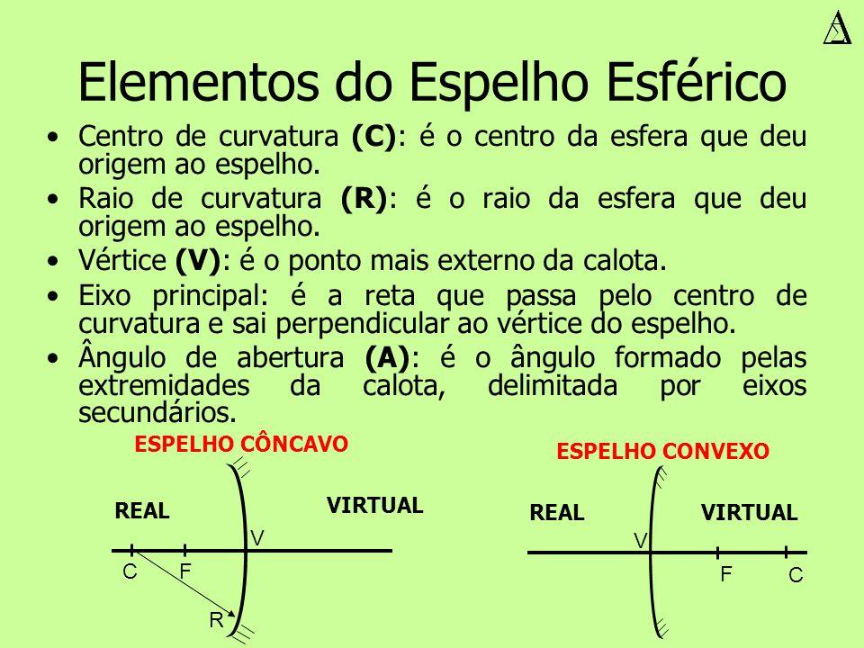 Elementos do Espelho Esférico