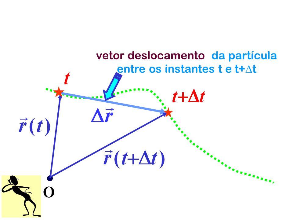 vetor deslocamento da partícula