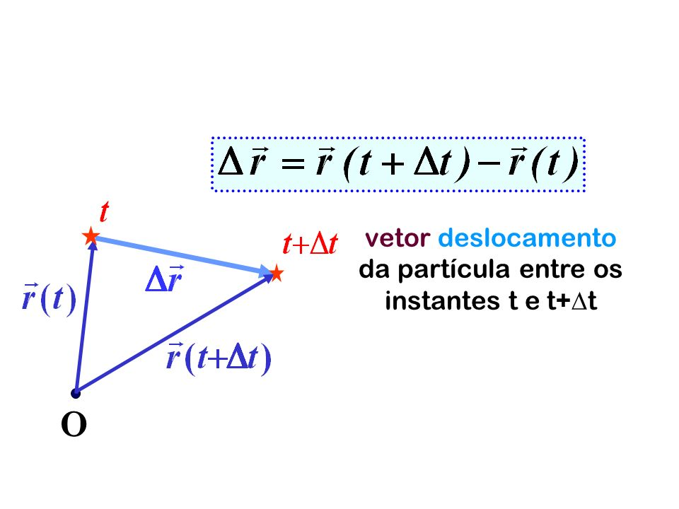 vetor deslocamento da partícula entre os instantes t e t+t