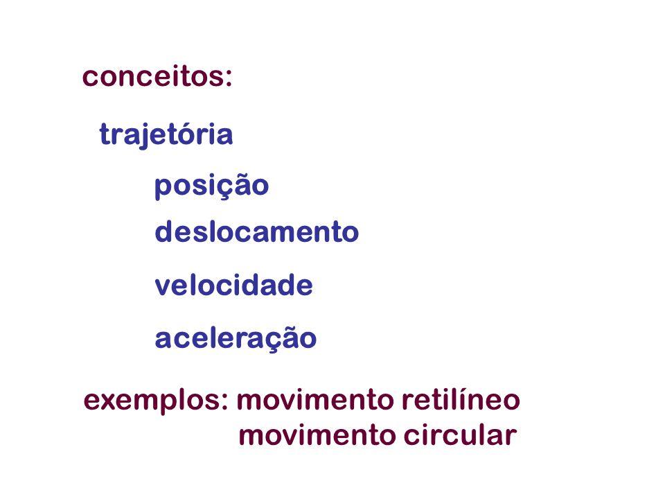 conceitos:trajetória. posição. deslocamento. velocidade. aceleração. exemplos: movimento retilíneo.