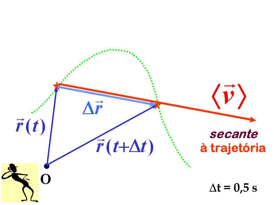 secante à trajetória O t = 0,5 s