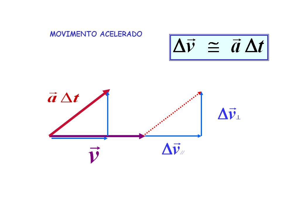 MOVIMENTO ACELERADO