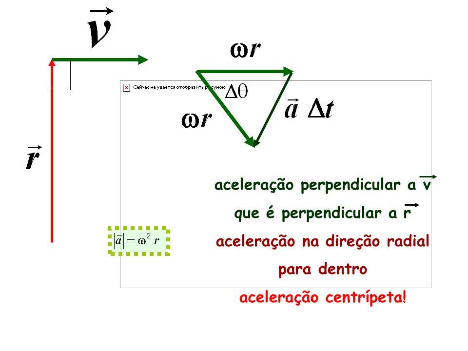 aceleração perpendicular a v que é perpendicular a r