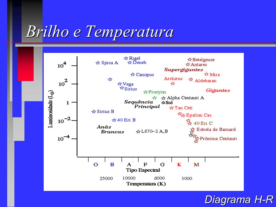 Brilho e Temperatura Diagrama H-R