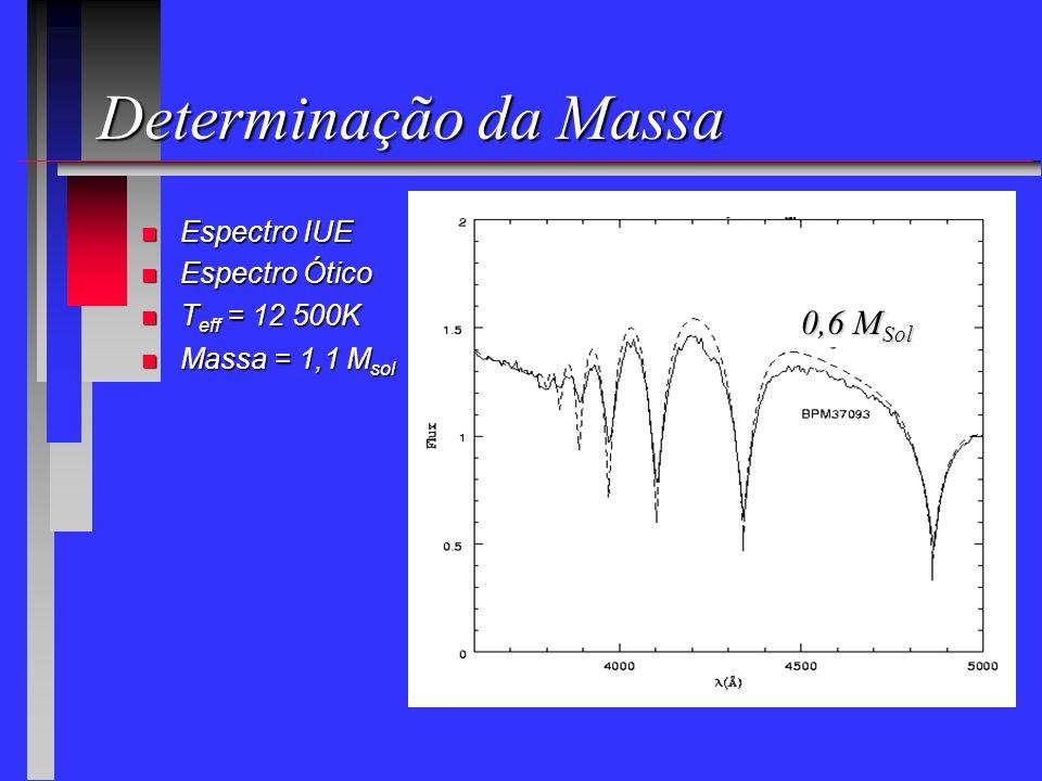 Determinação da Massa 0,6 MSol Espectro IUE Espectro Ótico
