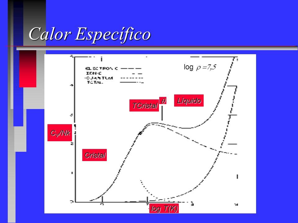 Calor Específico log r =7,5 Líquido q TCristal CV/Nk Cristal log T(K)