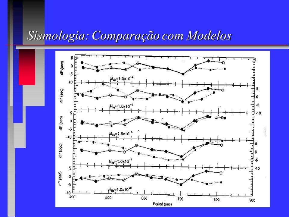 Sismologia: Comparação com Modelos