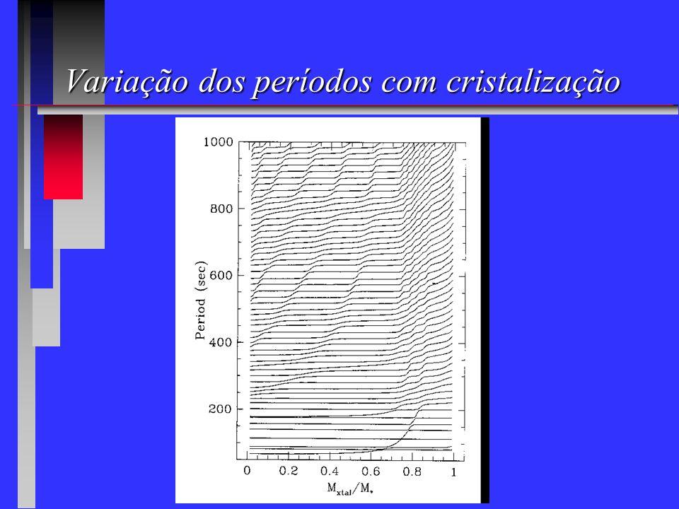 Variação dos períodos com cristalização