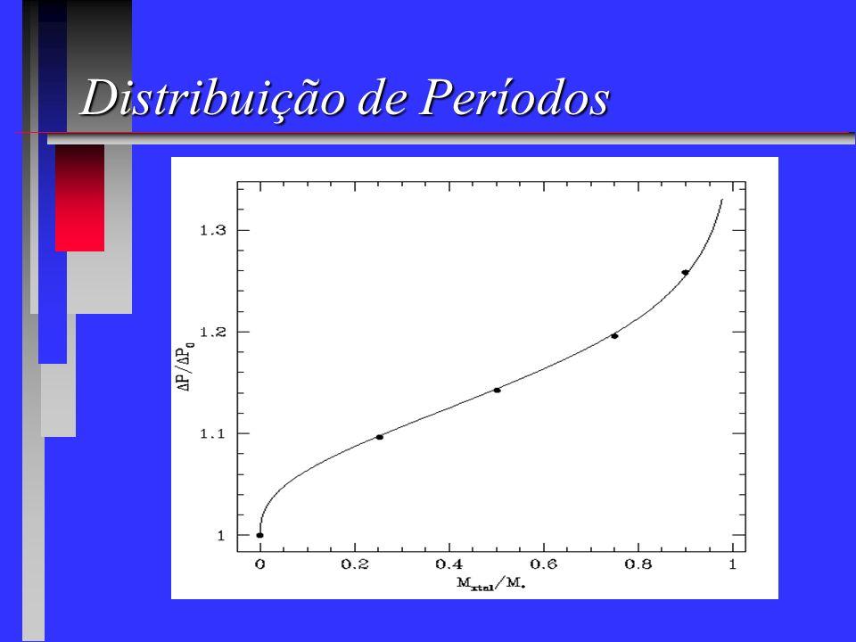 Distribuição de Períodos