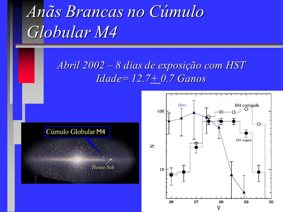 Anãs Brancas no Cúmulo Globular M4