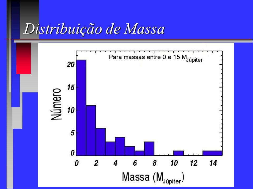 Distribuição de Massa